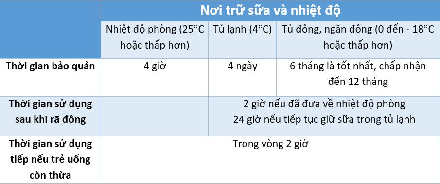 Sữa mẹ để được bao lâu trong các điều kiện nhiệt độ khác nhau